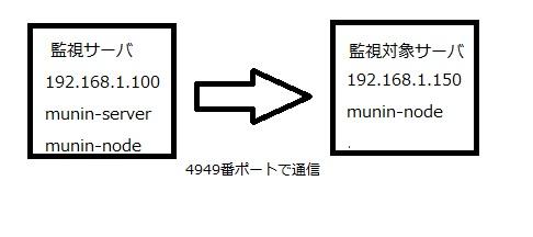 CentOS7-munin-configration